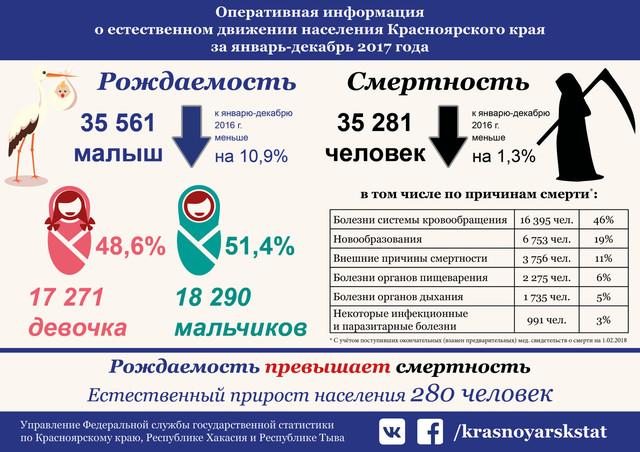 В Красноярском крае упала рождаемость