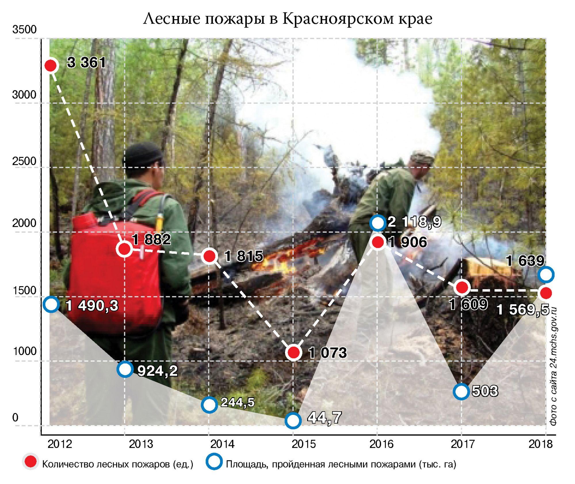 Лесные пожары в Красноярском крае. Слухи и реальные факты